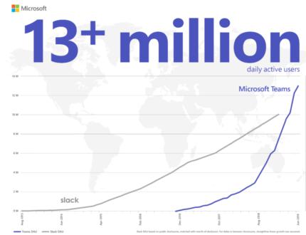 Microsoft Teams haalt Slack in met 13 miljoen dagelijkse gebruikers