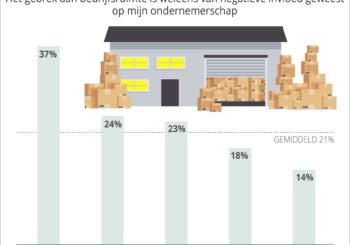 Krappe bedrijfsruimtemarkt remt ondernemerschap een op vijf ondernemers