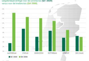 Kantorenmarkt nu weerbaarder dan tijdens kredietcrisis