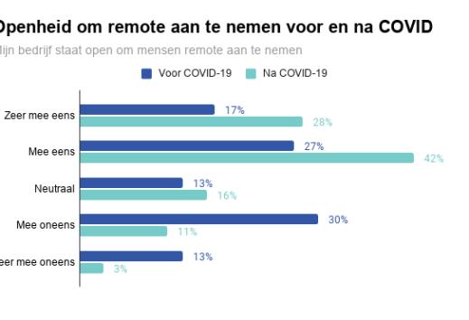 Techbedrijven staan open voor blijvend remote werken: ruim tweederde zelfs bereid om personeel op afstand aan te nemen