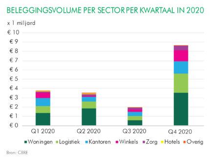 Record beleggingsvolume vastgoed in laatste kwartaal 2020