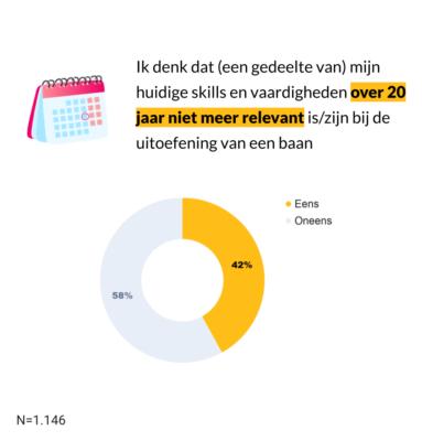 Een op zes Nederlanders bang in de toekomst niet meer relevant te zijn op de arbeidsmarkt